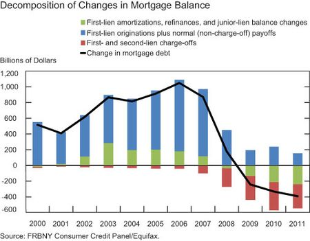 Mortgages Q2